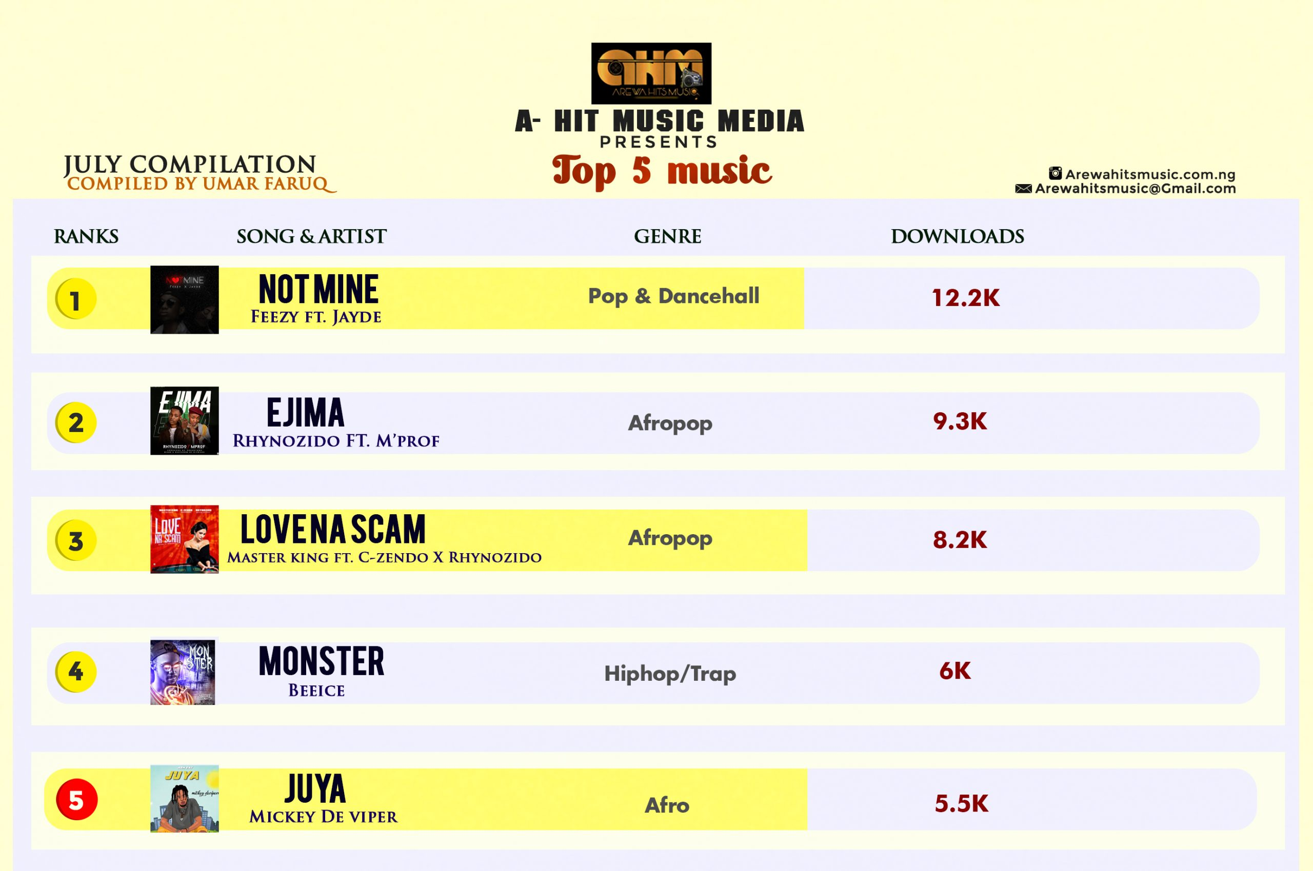 Top 5 songs of the month